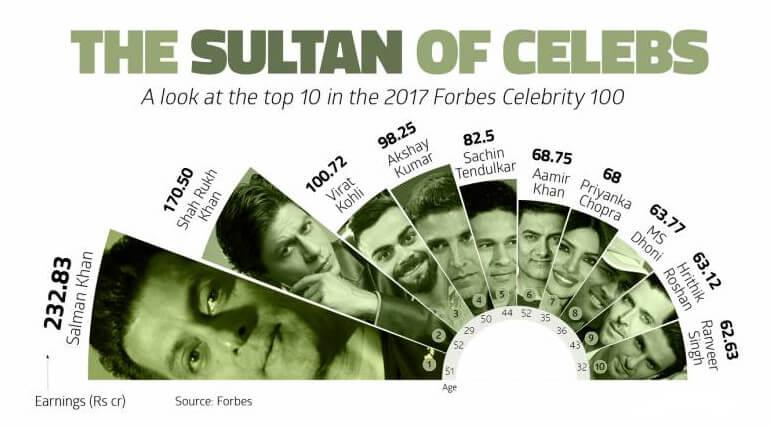 forbes top celebrity revenue earnings