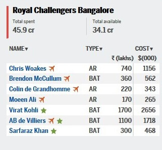 ipl auction 2018 team details